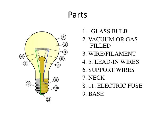 Types of lamps parts 1 aloadofball Choice Image