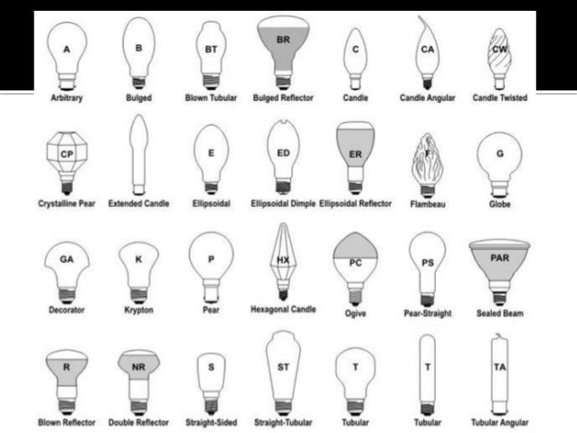 Wiring A Light Bulb Socket in addition Light Bulb Base Size Light Bulb Base Types Large Size Of Scenic Light Light Bulbs Together With Light Bulb Base Light Bulb Base Light Bulb Base Sizes Canada in addition 320942492108 as well Christmas Light Bulbs Gif additionally Fittings Caps And Bases. on different types of lamp sockets