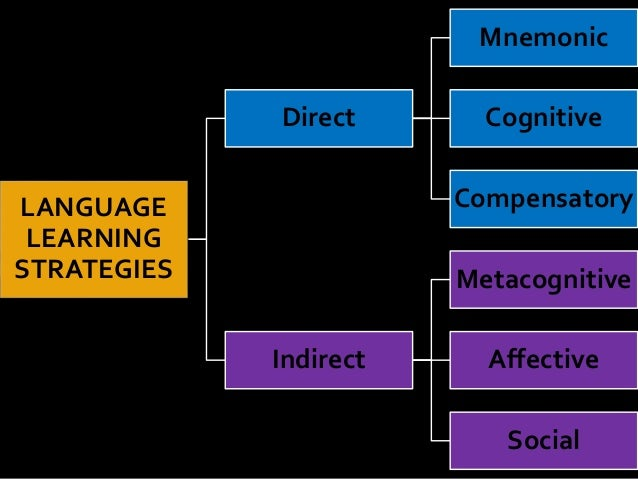 on the use of compensatory strategies 4-7-11 kt strategies to improve memory  memory consists of recalling information that you have learned or experienced many students struggle with remembering what they've read or recalling information for tests.