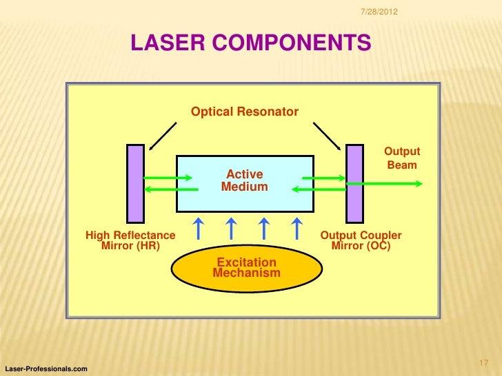 Types Of Laser
