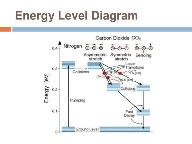 co2 laser diagram types of laser dot diagram of co2