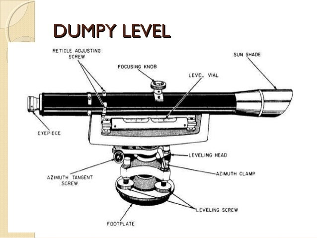 Types Of Level