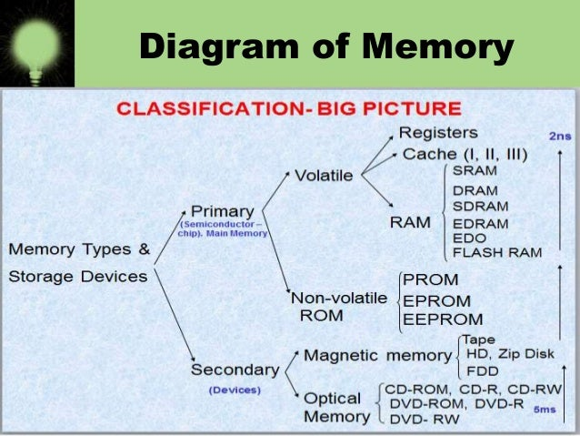 Types of memory (bba 1st)
