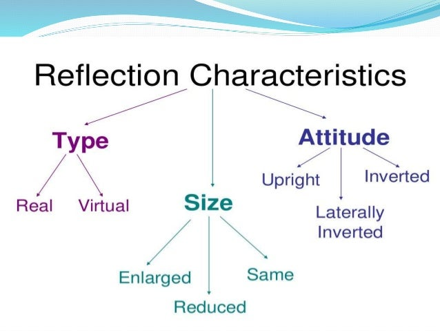Types of mirrors Slide 3
