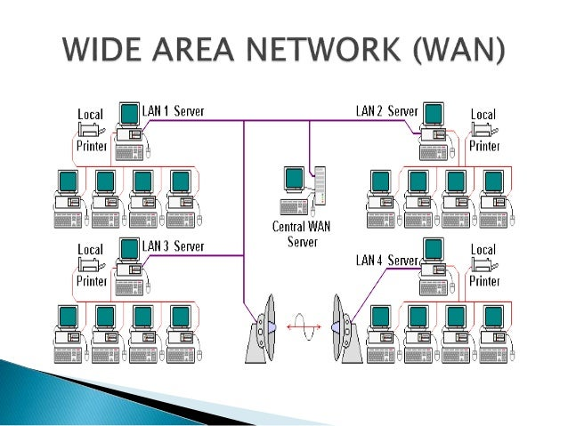Types of network