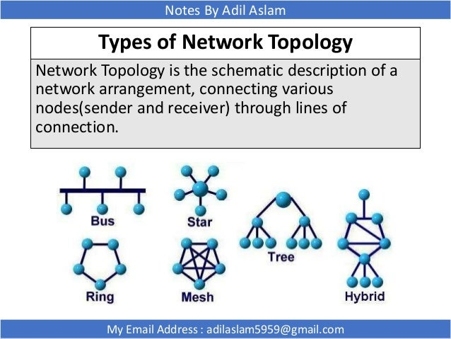 network topologies types gallery