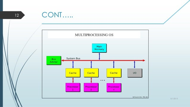 Types of operating system 312015 12 multiprocessing os ccuart Choice Image