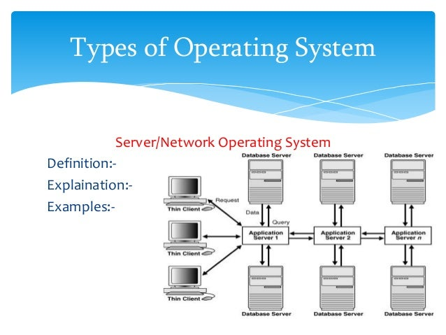 types of operating system 20 638?cb=1430340779 types of operating system