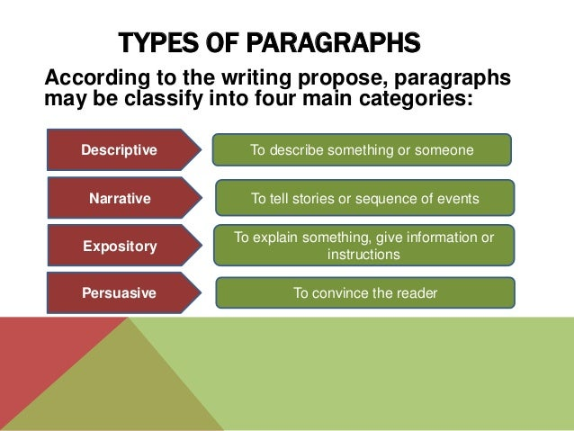 types of essay paragraphs Components of a paragraph on this page, you will review a number of different types of paragraphs and study their important individual features.