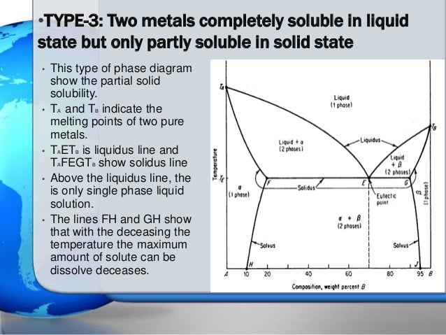 determination of the solid liquid phase diagram Phase diagrams are divided into three single phase regions that cover the pressure – temperature space over which the matter being evaluated exists: liquid, gaseous, and solid states phase diagrams can be used to understand under which conditions a pure sample of matter exists in two or three state equilibrium, by examining the phase .