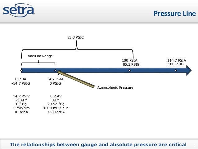 Types of Pressure Measurements
