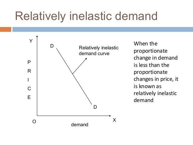 Types Of Price Elasticity