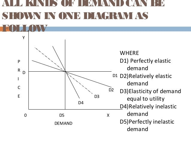 classification of price elasticity of demand Price elasticity of demand can be defined as a measure of change in quantity  demanded to the corresponding change in price below are the.