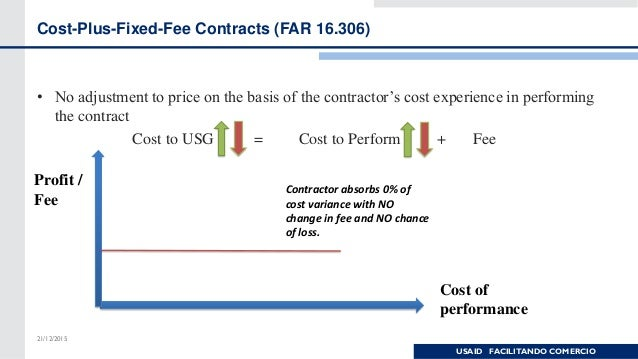Types of procurement solicitations and types of contracts for Cost plus contract
