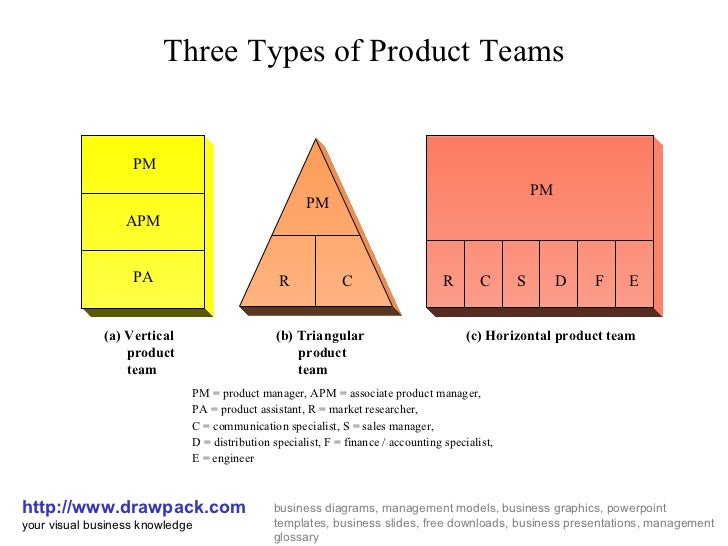 Types of product teams business diagram three types of product teams httpdrawpack your visual ccuart Images
