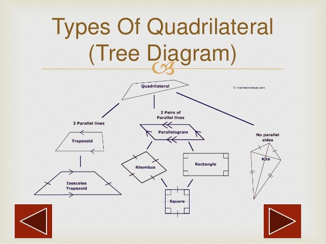 Types of quadrilaterals by harshadeep pahurkar types of quadrilateral tree diagram ccuart Choice Image