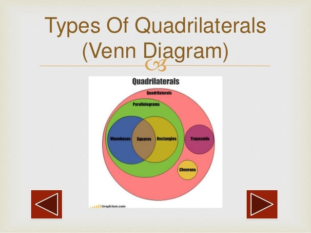 Quadrilateral venn diagram type block and schematic diagrams types of quadrilaterals by harshadeep pahurkar rh slideshare net classifying real numbers venn diagram diagram to ccuart Images