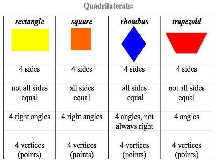 Quadrilateral Definitions For Kids Quadrilateral De...
