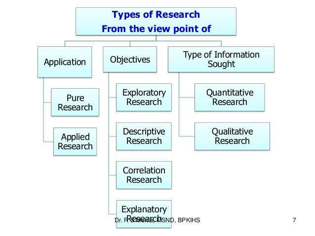 Dissertation types research