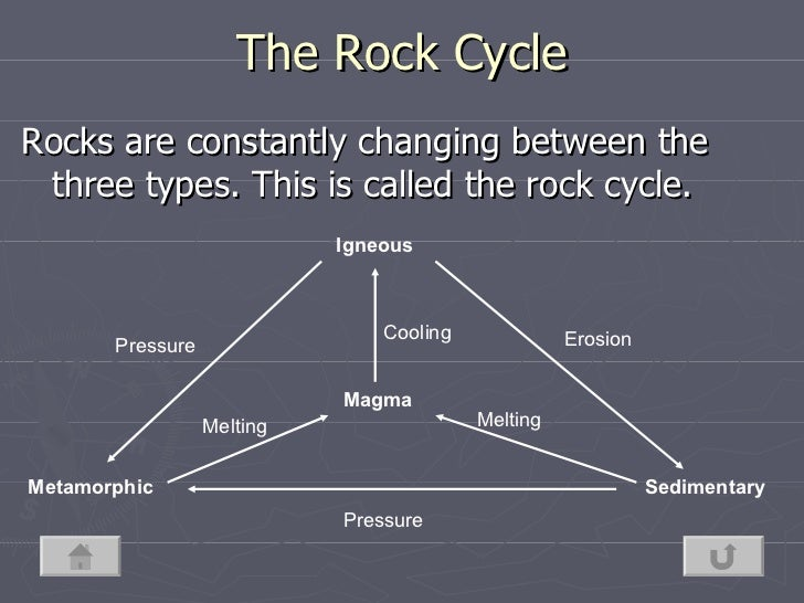 Rock cycle storyboard rock cycle 5 ccuart Gallery