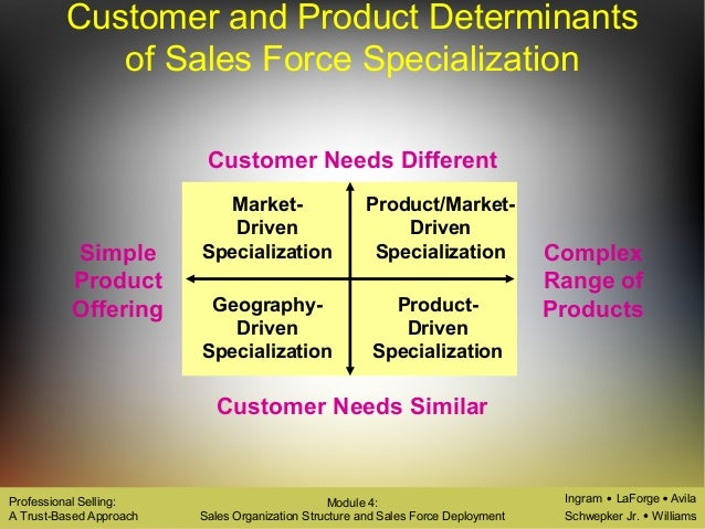 four basic sales force structures Module 4—sales organization structure and salesforce deployment multiple choice 1 which of the following statements regarding sales organization structure is false the sales organization structure helps salespeople and sales managers perform required a.
