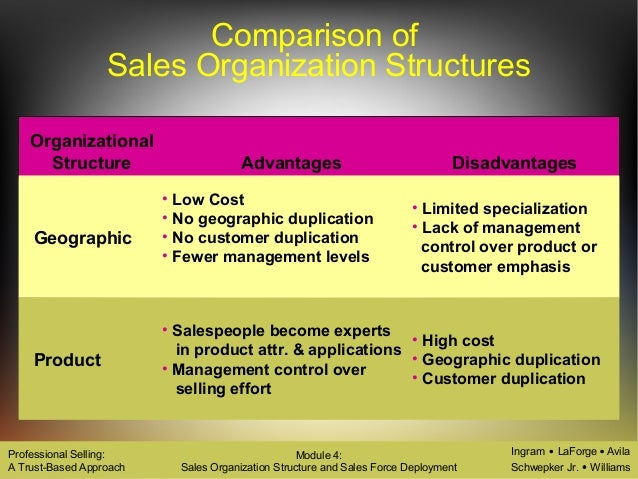 Sales Organisation: 4 Forms of Sales Organisation – Explained!
