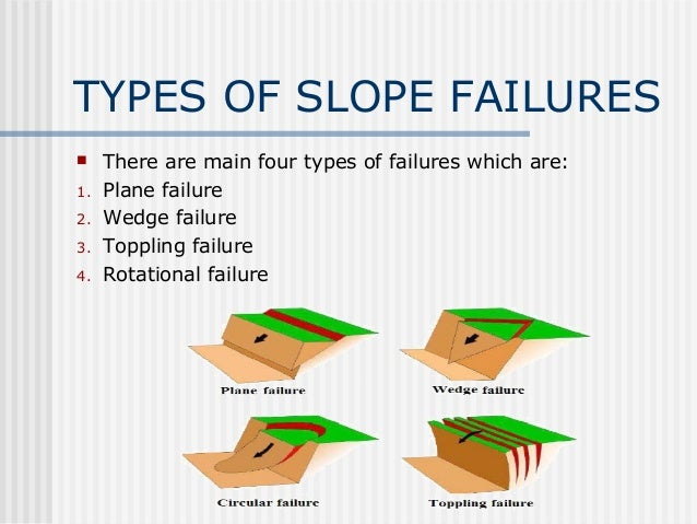 Types of slope failures Slide 2
