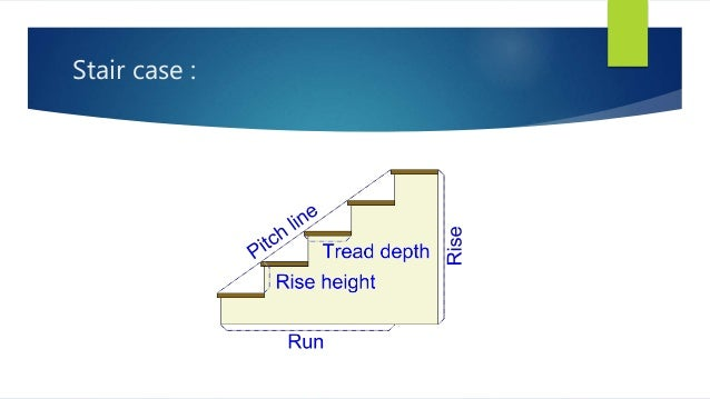 TYPES OF STAIR CASES; 2.
