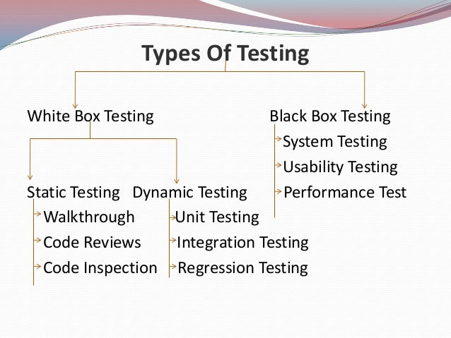Types Of TestingWhite Box Testing Black Box TestingSystem TestingUsability TestingStatic Testing Dynamic Testing Performan...