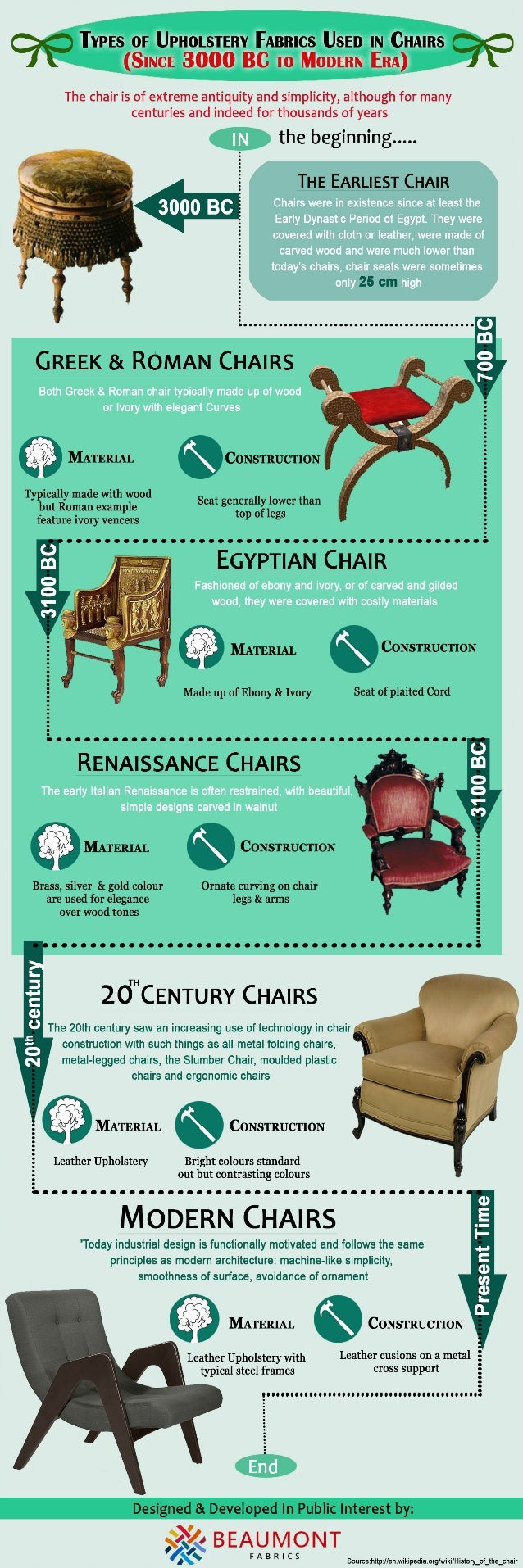 TVPES Or UPHOLSTERY FARRICS USED IN CHAIRS 9.9 (SINCE 3000 BC T0 MODERN ERA)