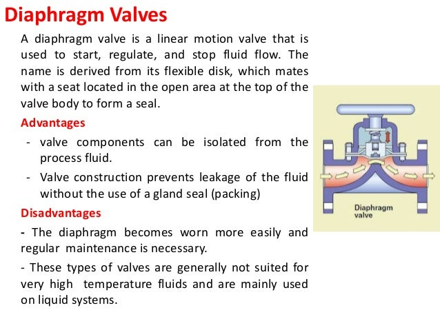 Types of valves 9 ccuart Gallery