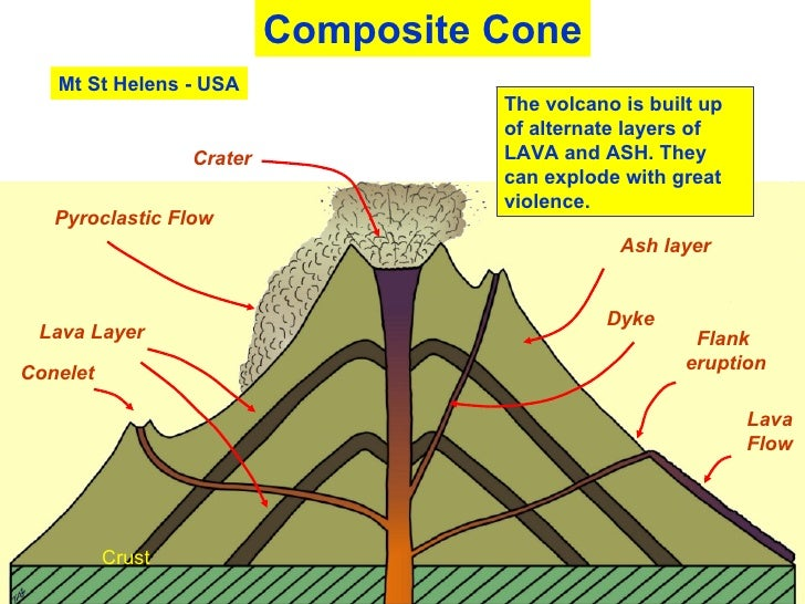 Types of volcanoes types of volcanoes 2 ccuart Choice Image