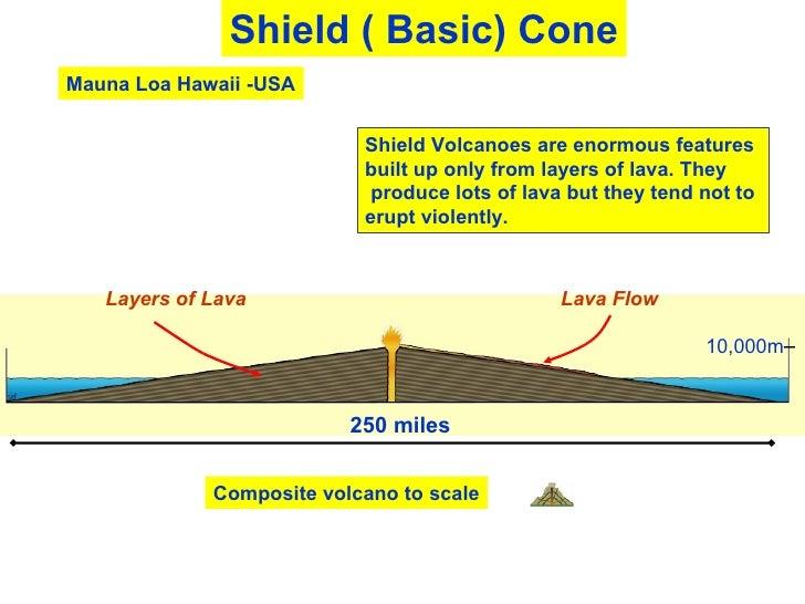 Volcano Diagram Related Keywords Suggestions Composite Volcano