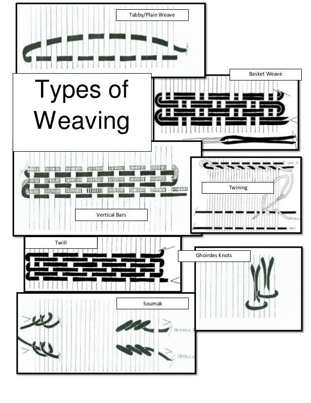Basket Weaving Types : Types of weaving handout