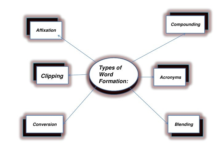 Types of word formation