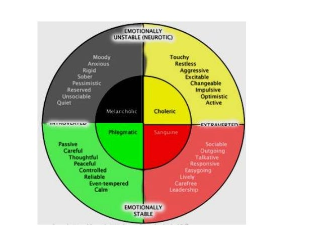 4 temperaments of personality
