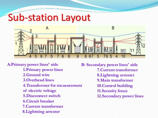 Typical layout of a sub station for Substation design pdf