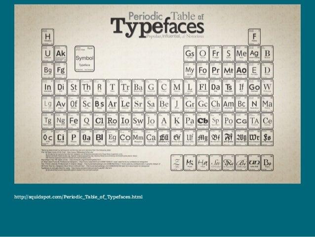 Http Squidspot Com Periodic Table Of Typefaces Html