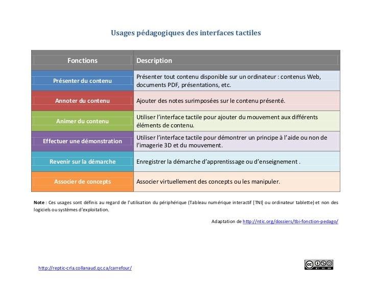 Usages pédagogiques des interfaces tactiles               Fonctions                          Description                  ...