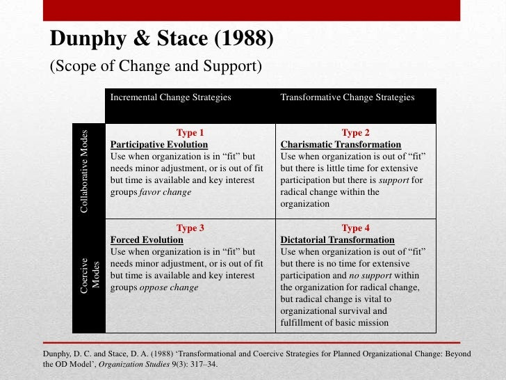 organizational change typology of evolutionary and strategic changes Classic theories – contemporary applications:  to the implementation of change in social and organizational  impacted the strategic choices of management.