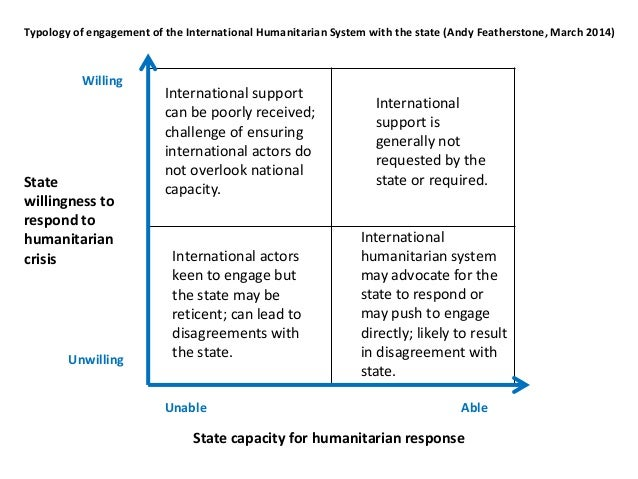 State capacity for humanitarian response State willingness to respond to humanitarian crisis Unable Able Willing Unwilling...