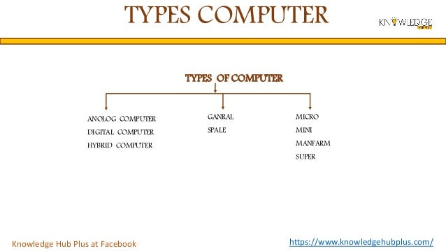 TYPES OF COMPUTER ANOLOG COMPUTER DIGITAL COMPUTER HYBRID COMPUTER GANRAL SPALE MICRO MINI MANFARM SUPER TYPES COMPUTER ht...