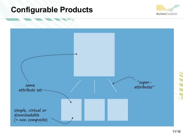 Configurable Products 11/16
