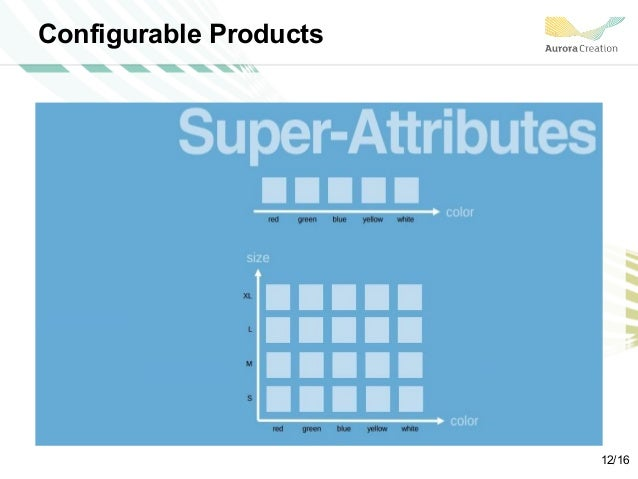 Configurable Products 12/16