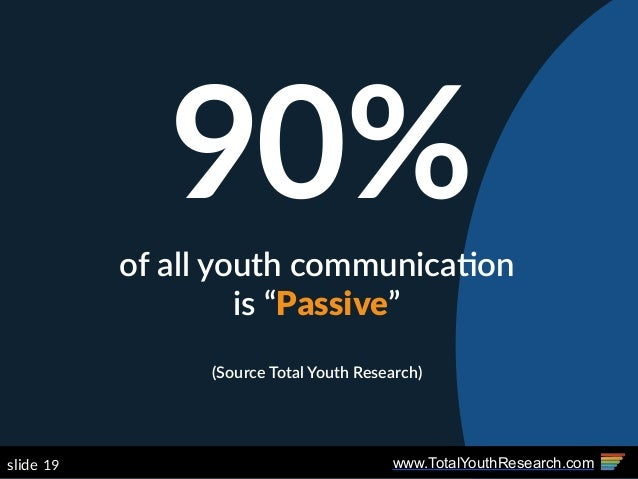 "www.TotalYouthResearch.com19slide 90%of  all  youth  communica(on   is  ""Passive""   (Source  Total  Youth  Research)"