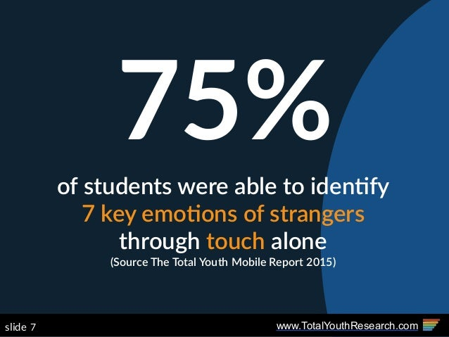 www.TotalYouthResearch.com7slide 75%of students were able to iden(fy   7 key emo(ons of strangers   through ...