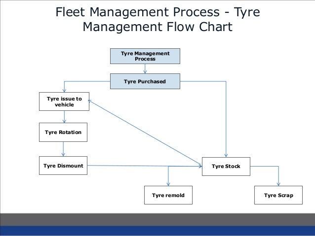 WebXpress Tyre Management