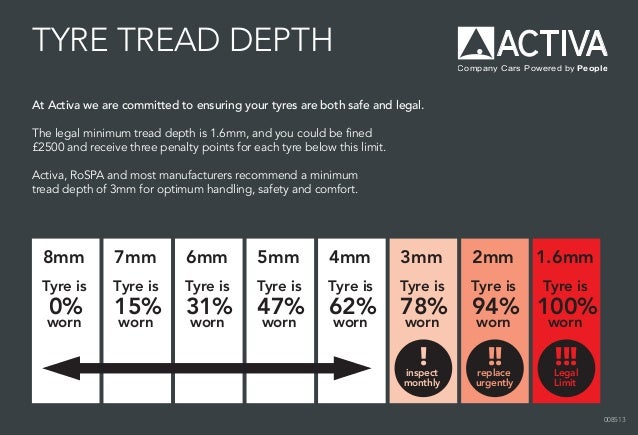 Tire Rating Chart >> Tyre markings and legal tread depth