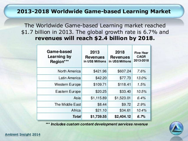 global game based learning market 2014 2018 Browse our range of gaming market research reports,  market shares and forecasts for both global and regional  game-based learning market in the us 2018-2022.