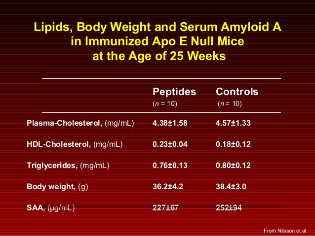 Lipids, Body Weight and Serum Amyloid A in Immunized Apo E Null Mice at the Age of 25 Weeks Peptides Controls (n = 10) (n ...